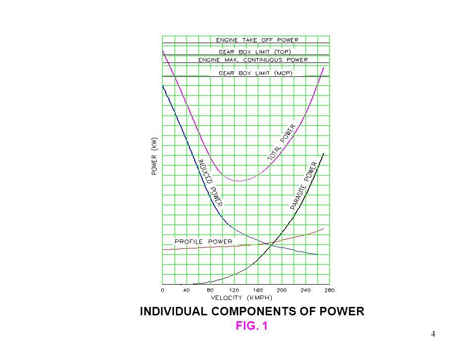INDIVIDUAL COMPONENTS OF POWER