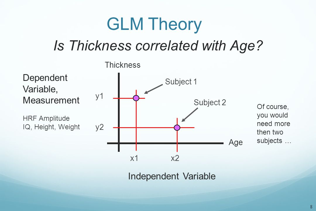 GLM Theory Is Thickness correlated with Age Dependent Variable,