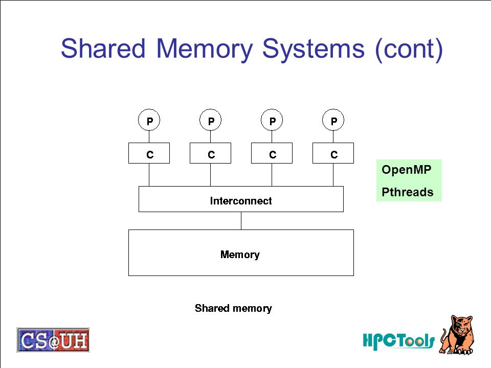 Shared Memory Systems (cont)