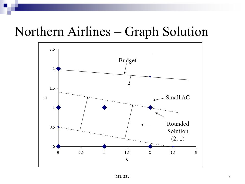 Northern Airlines – Graph Solution