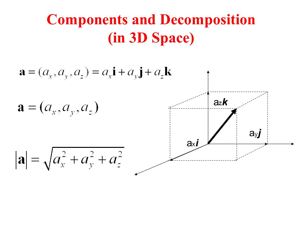 Components and Decomposition (in 3D Space)