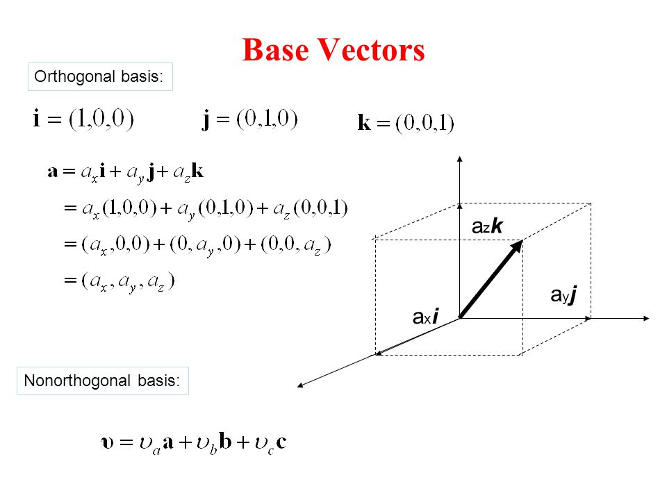 Base Vectors Orthogonal basis: axi azk ayj Nonorthogonal basis: