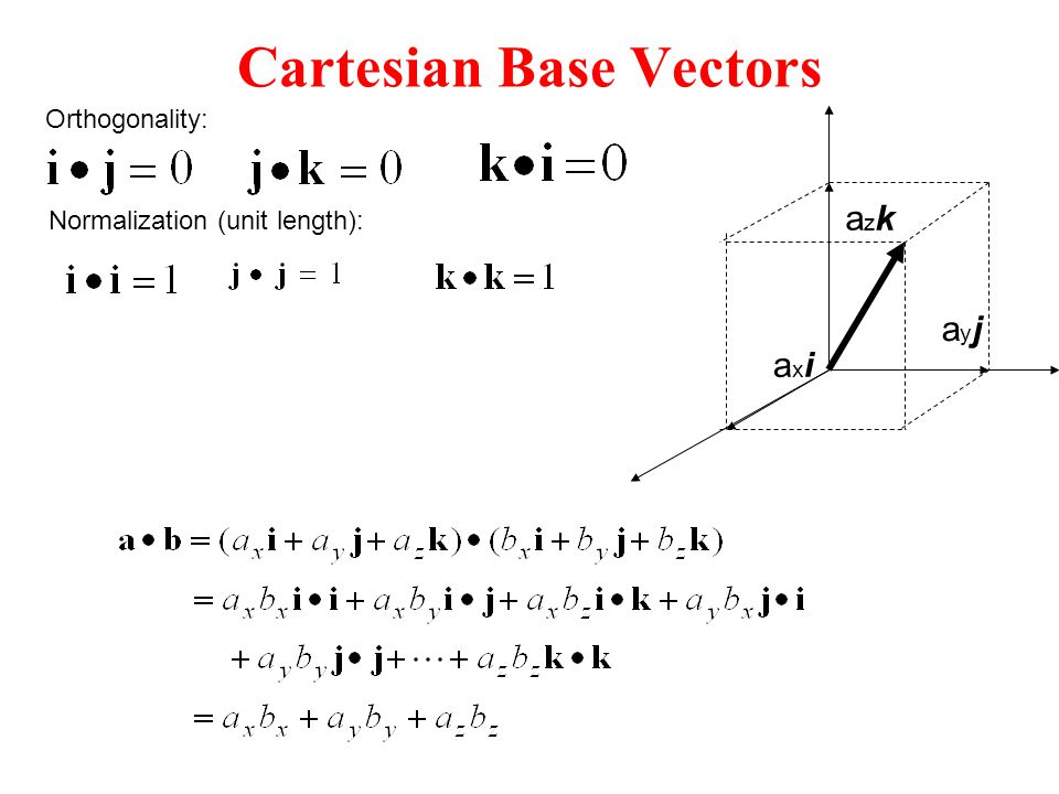 Cartesian Base Vectors