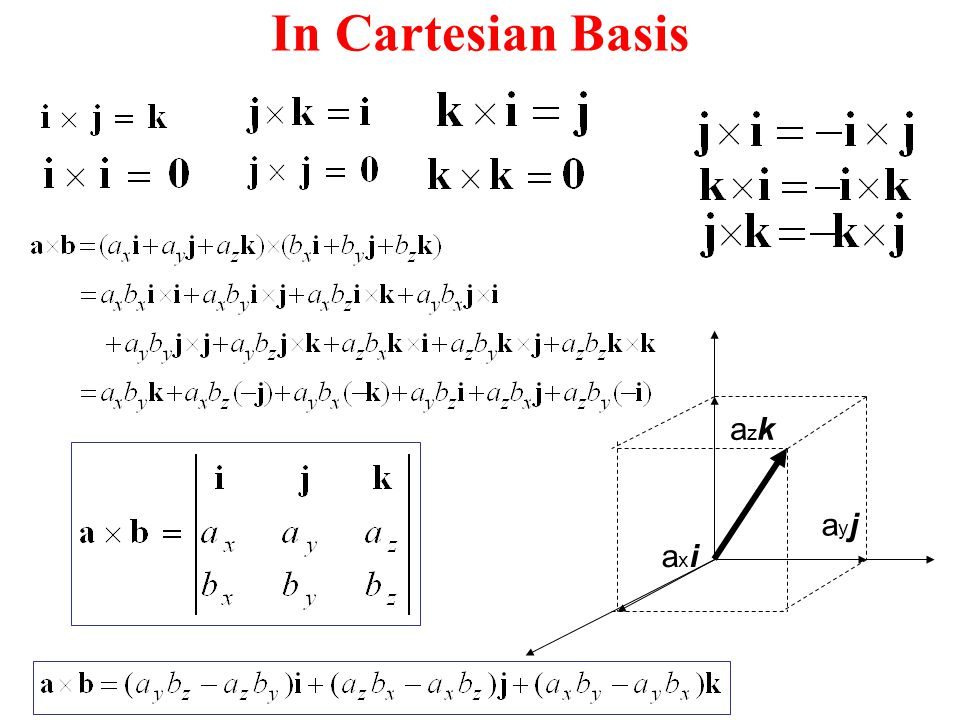 In Cartesian Basis axi azk ayj