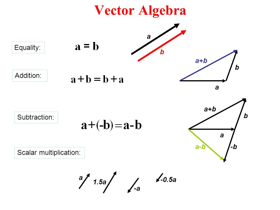 Vector Algebra a b Equality: a b a+b Addition: a b a+b -b a-b