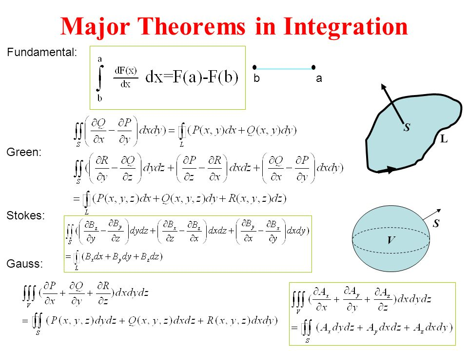 Major Theorems in Integration
