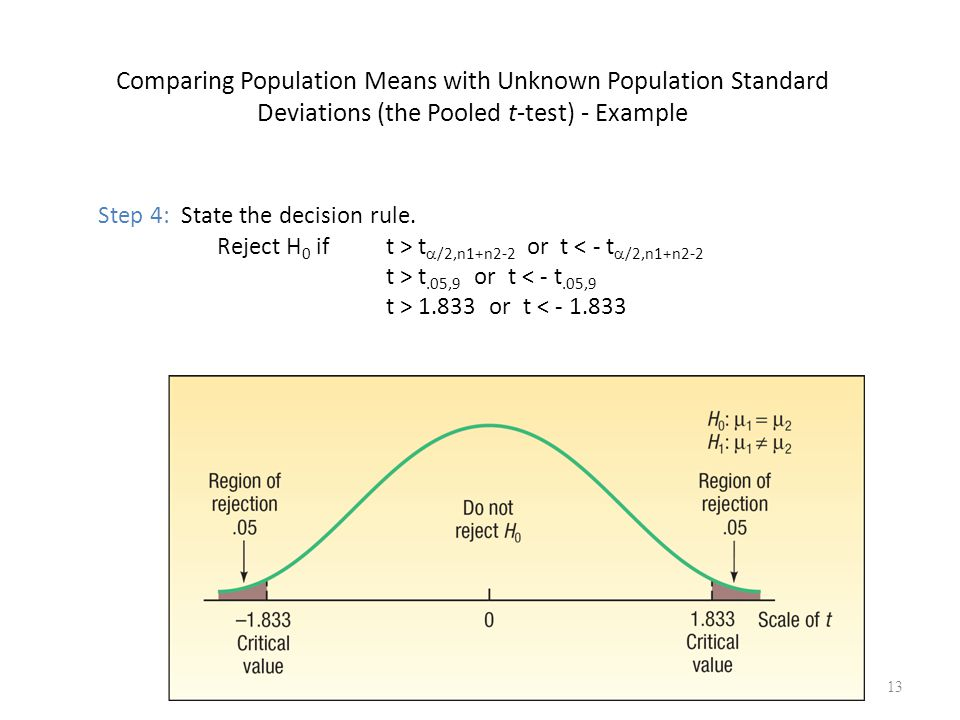 Comparing Population Means with Unknown Population Standard Deviations (the Pooled t-test) - Example