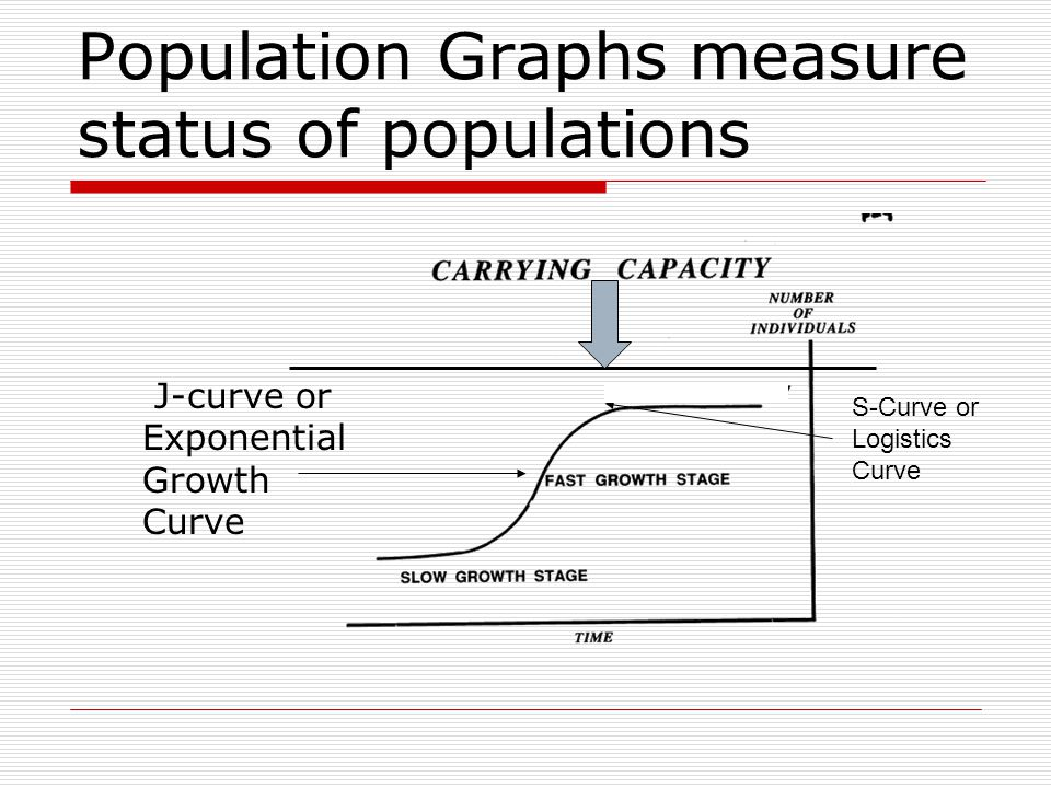 Population Graphs measure status of populations