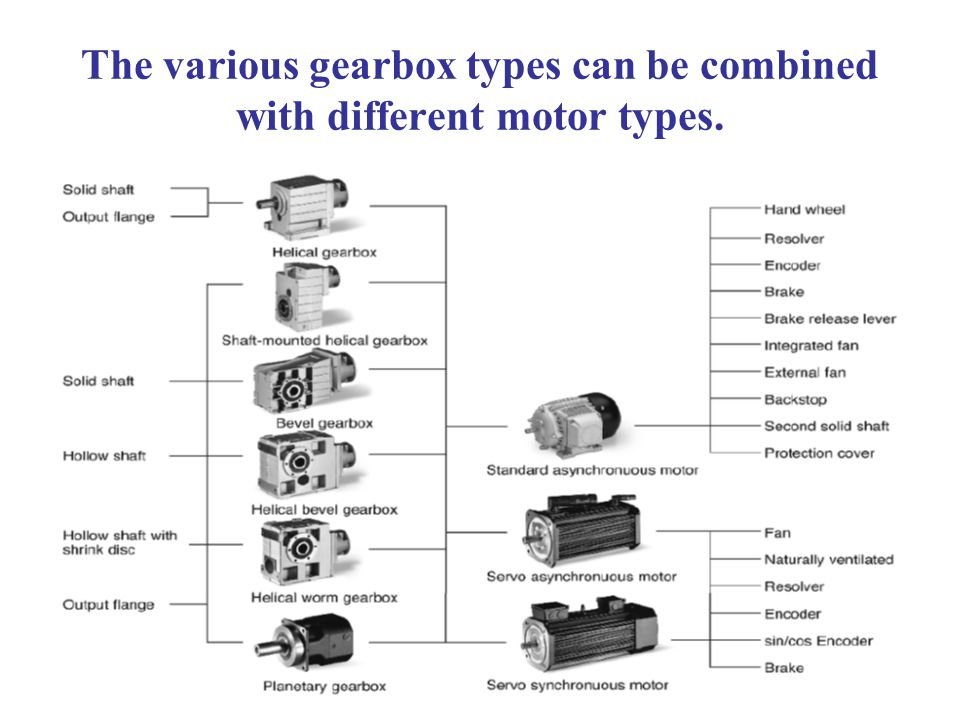 The various gearbox types can be combined with different motor types.