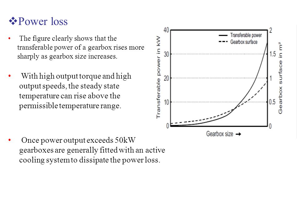 Power loss The figure clearly shows that the transferable power of a gearbox rises more sharply as gearbox size increases.