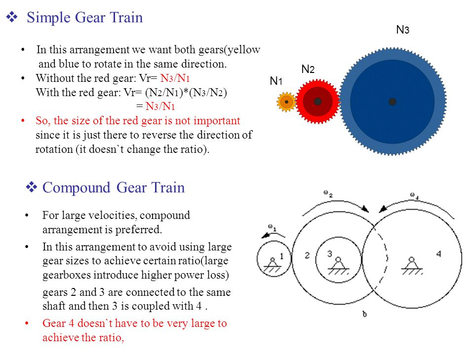 Simple Gear Train Compound Gear Train N3