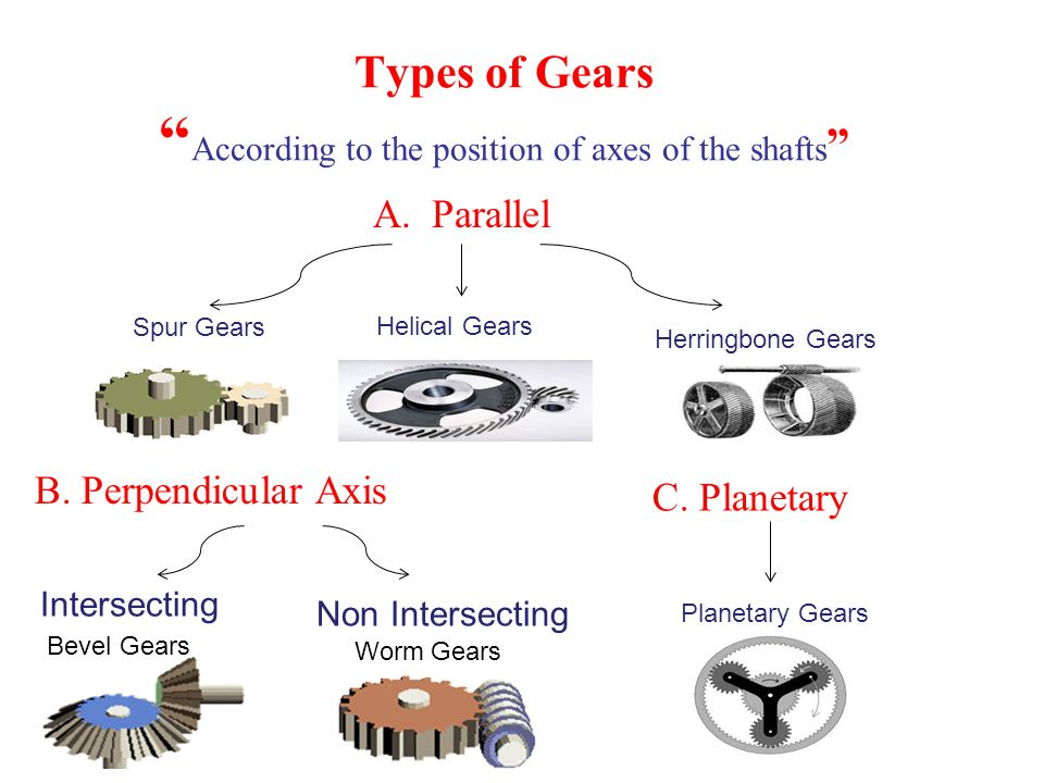 Types of Gears According to the position of axes of the shafts