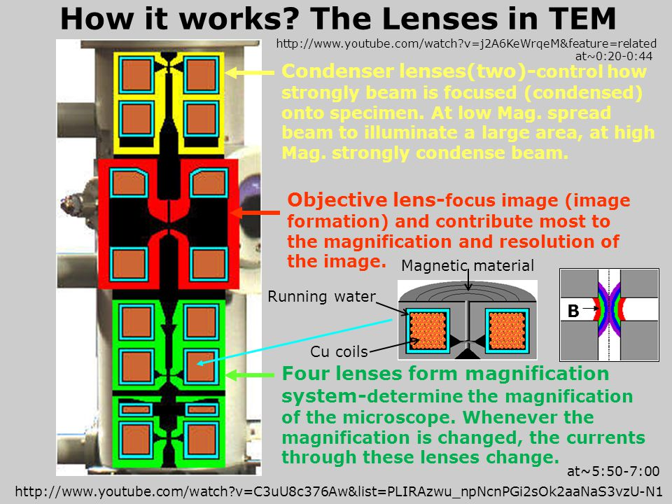 How it works The Lenses in TEM