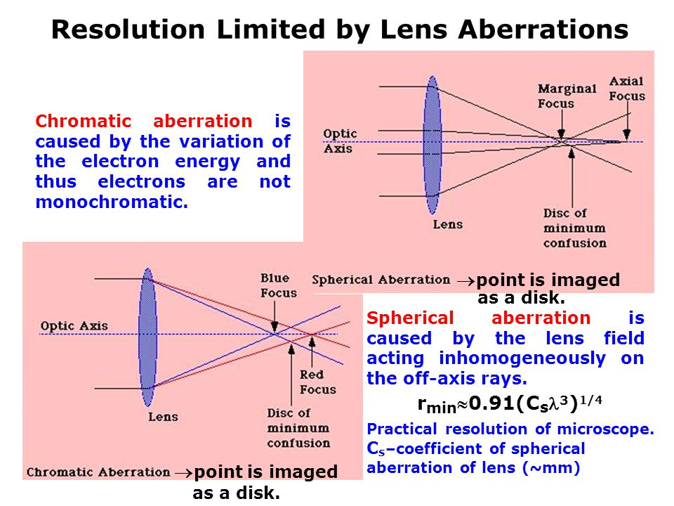 Resolution Limited by Lens Aberrations