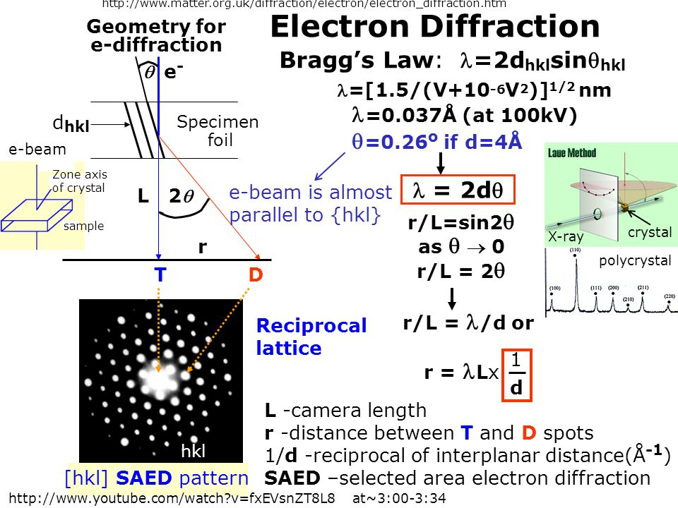 http://www. matter. org. uk/diffraction/electron/electron_diffraction