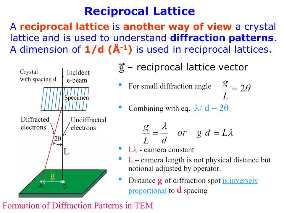 g – reciprocal lattice vector