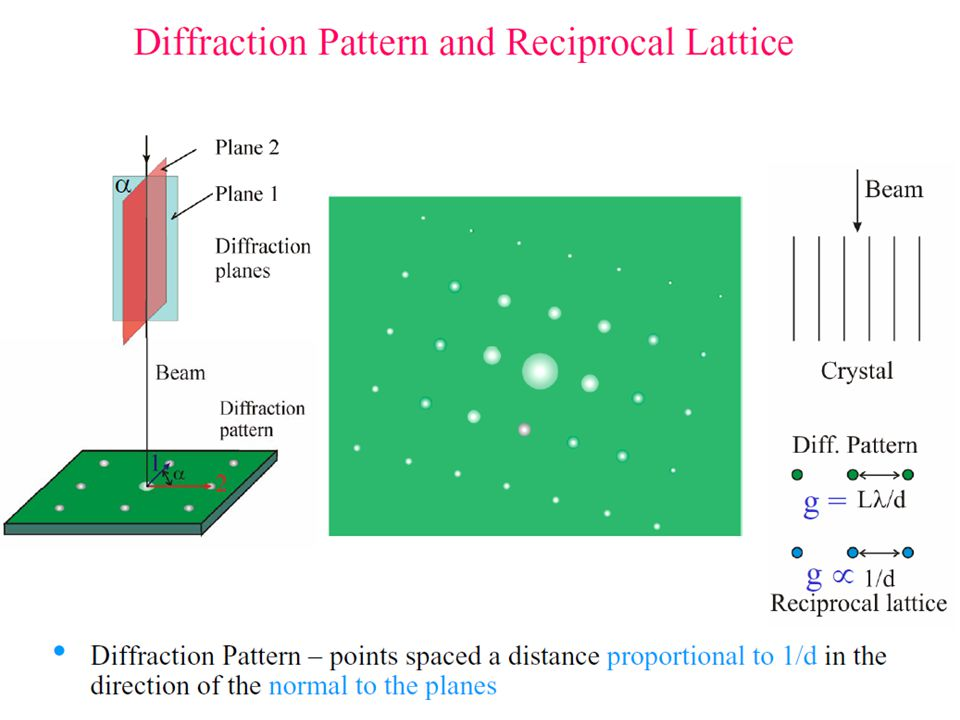 How to build a reciprocal lattice