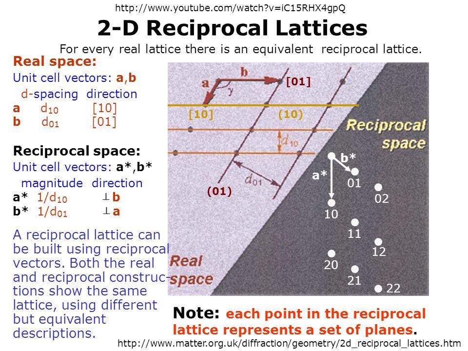 2-D Reciprocal Lattices