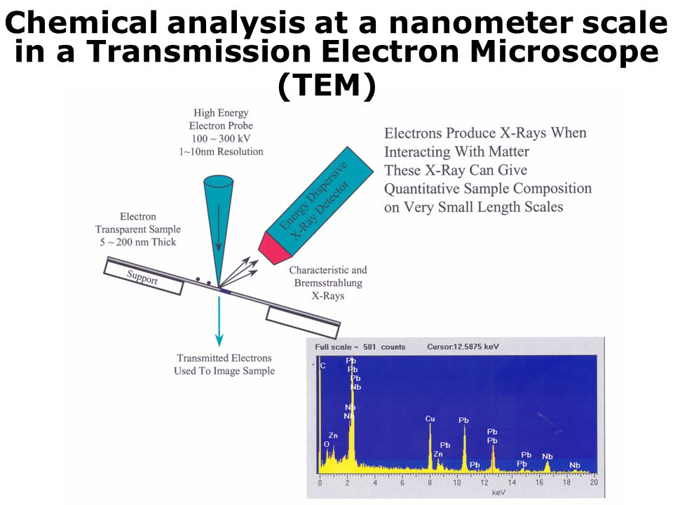 Chemical analysis at a nanometer scale in a Transmission Electron Microscope