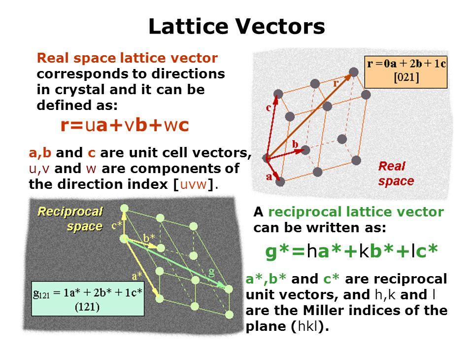 Lattice Vectors r=ua+vb+wc g*=ha*+kb*+lc* Real space lattice vector