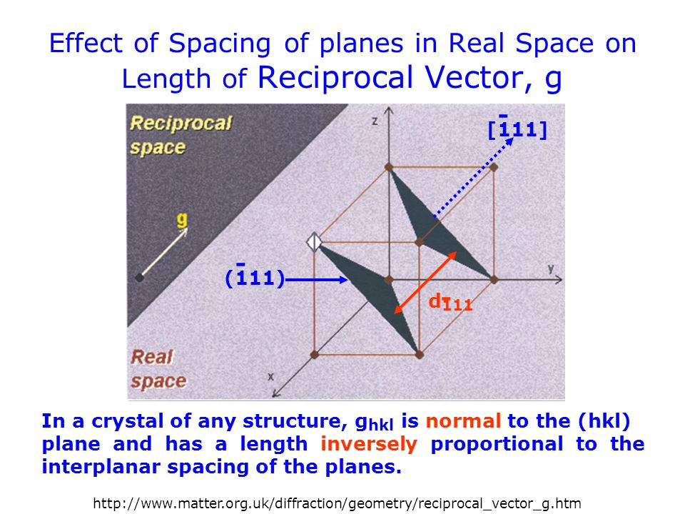 Effect of Spacing of planes in Real Space on Length of Reciprocal Vector, g