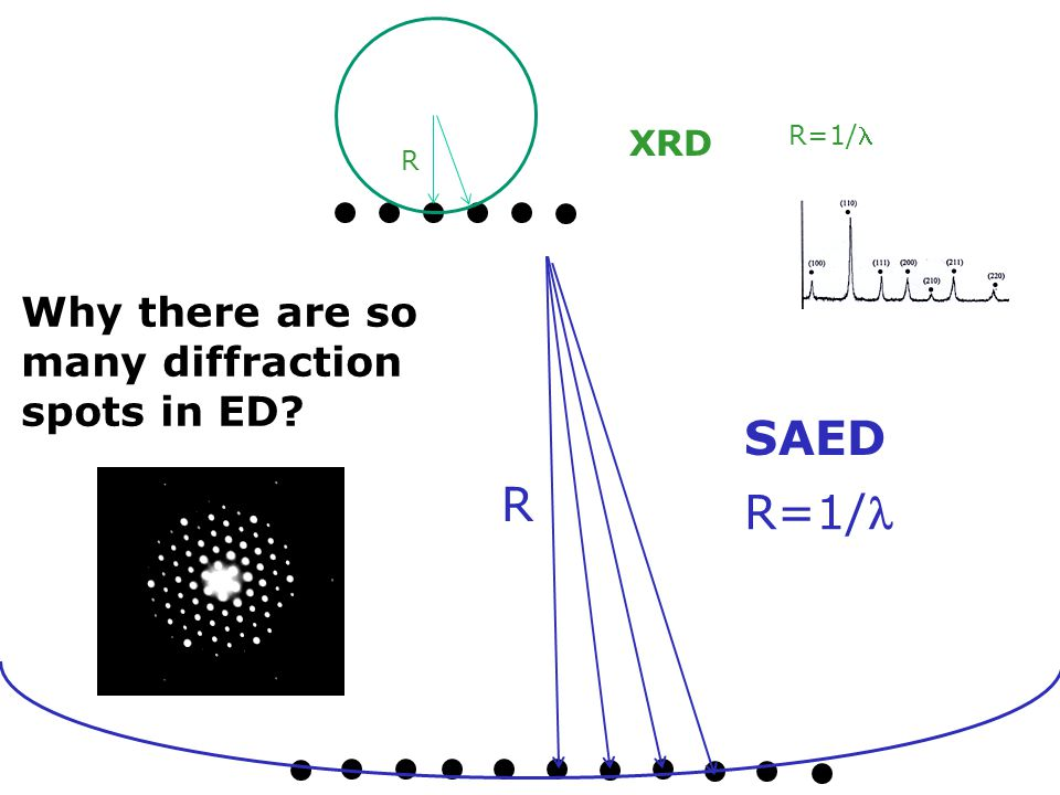 SAED R R=1/ Why there are so many diffraction spots in ED XRD R=1/
