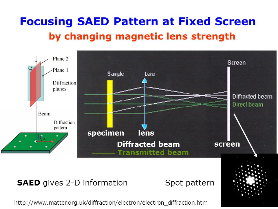 Focusing SAED Pattern at Fixed Screen