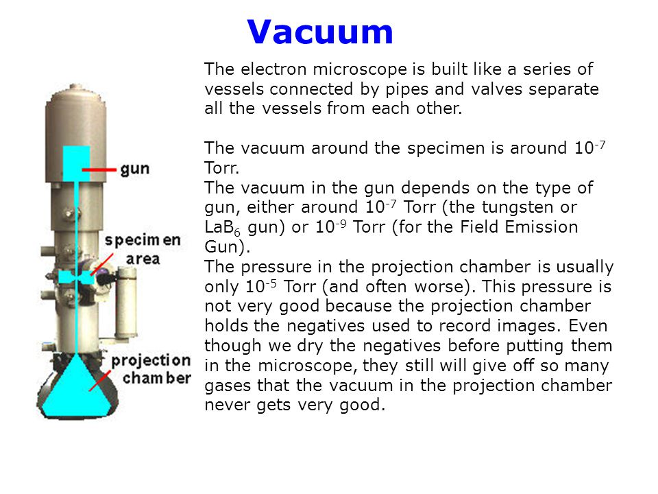Vacuum The electron microscope is built like a series of vessels connected by pipes and valves separate all the vessels from each other.