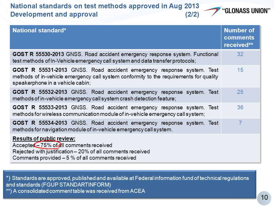 National standards on test methods approved in Aug 2013 Development and approval (2/2)
