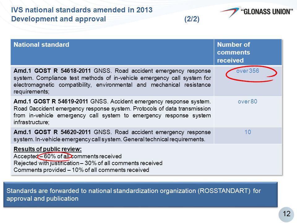 IVS national standards amended in 2013 Development and approval (2/2)