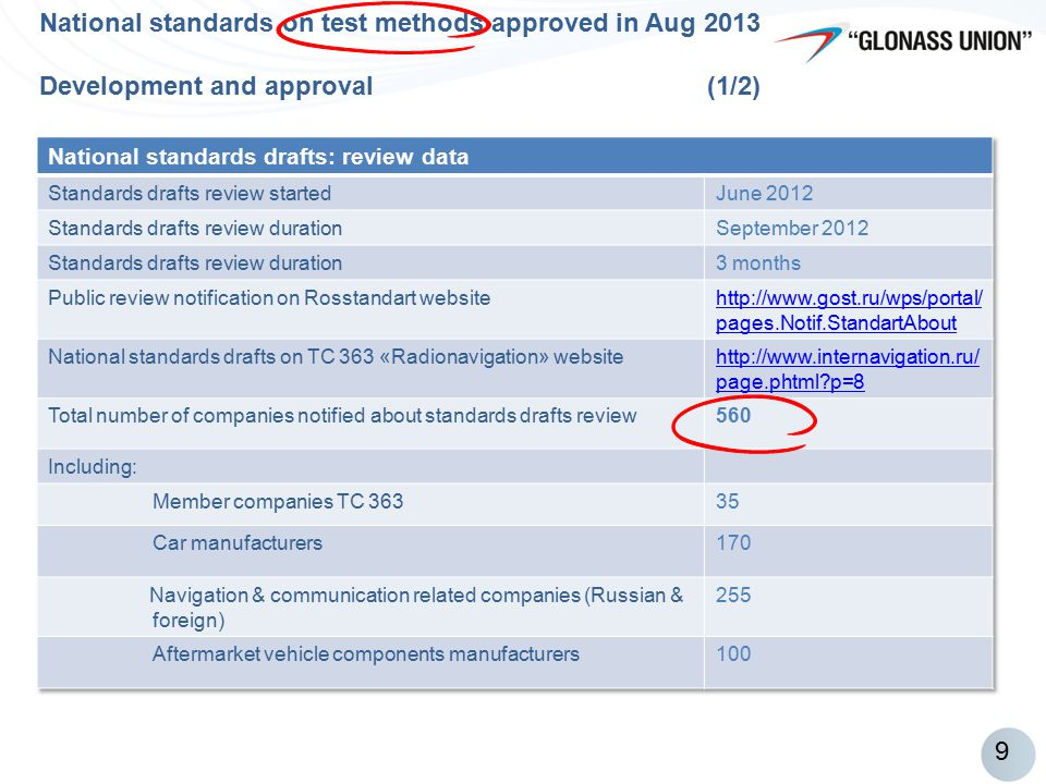 National standards on test methods approved in Aug 2013 Development and approval (1/2)