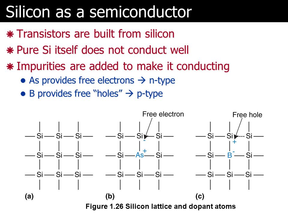Silicon as a semiconductor