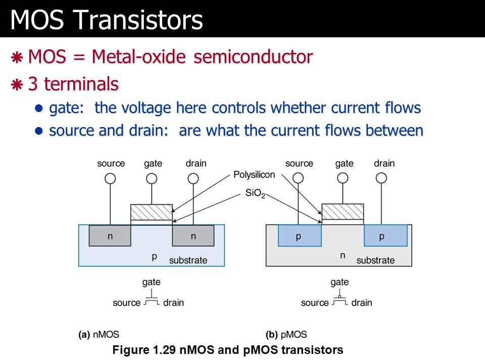 MOS Transistors MOS = Metal-oxide semiconductor 3 terminals