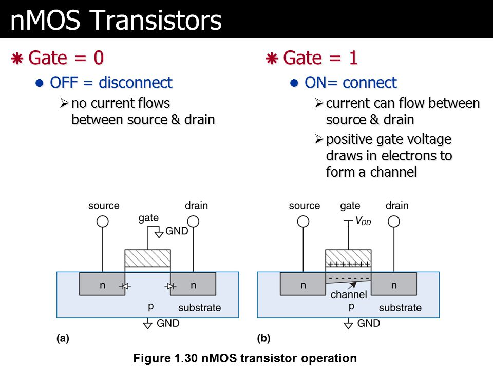 nMOS Transistors Gate = 0 Gate = 1 OFF = disconnect ON= connect