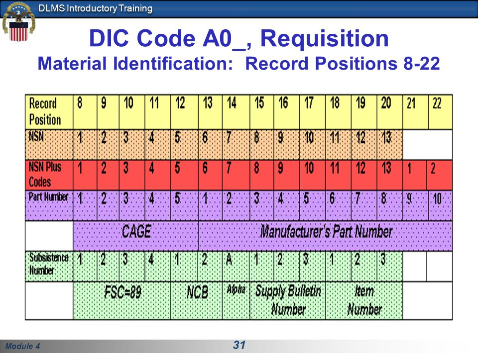 DIC Code A0_, Requisition Material Identification: Record Positions 8-22