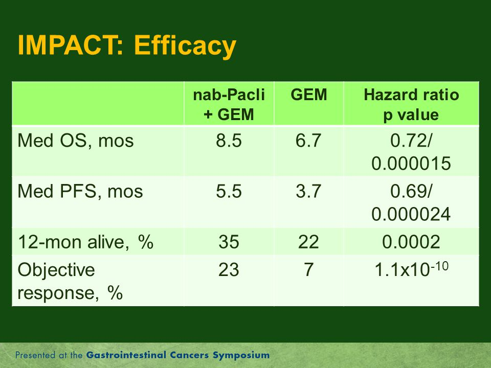 IMPACT: Efficacy Med OS, mos 8.5 6.7 0.72/ 0.000015 Med PFS, mos 5.5