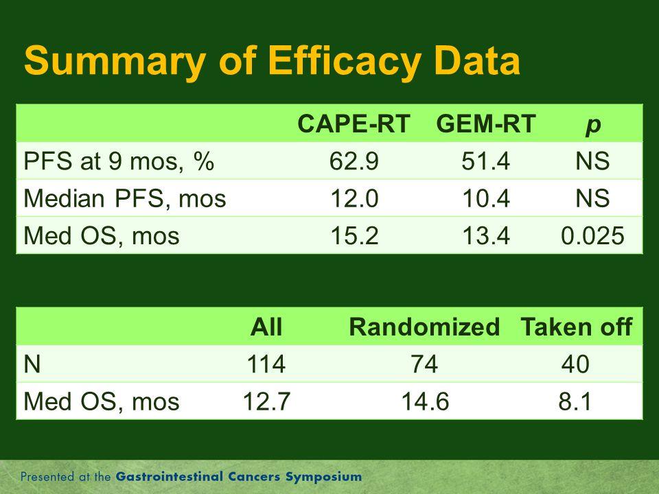 Summary of Efficacy Data