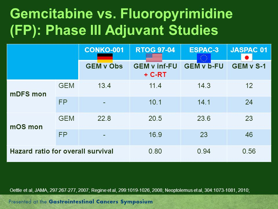 Gemcitabine vs. Fluoropyrimidine (FP): Phase III Adjuvant Studies