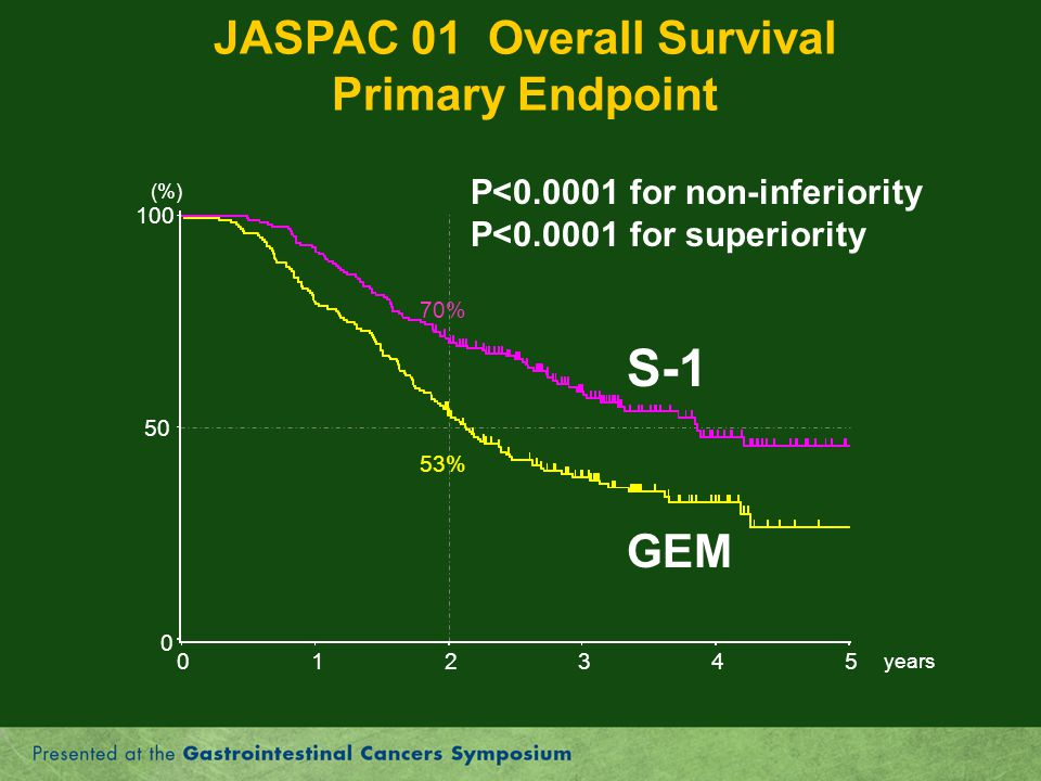 JASPAC 01 Overall Survival Primary Endpoint