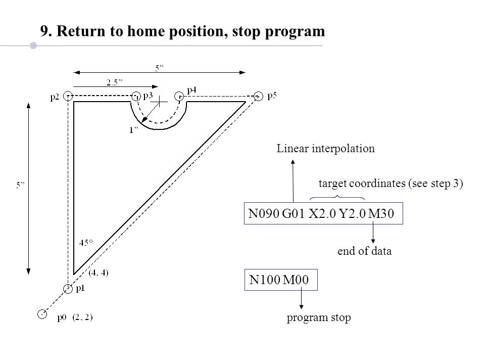 9. Return to home position, stop program