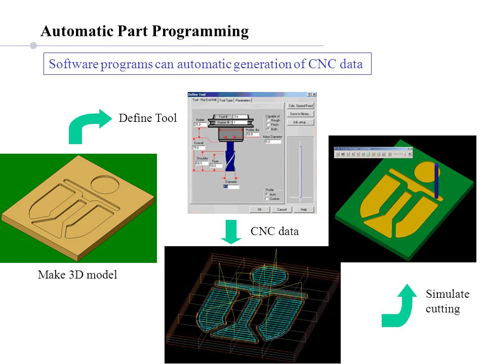 Automatic Part Programming