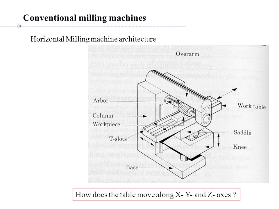Conventional milling machines