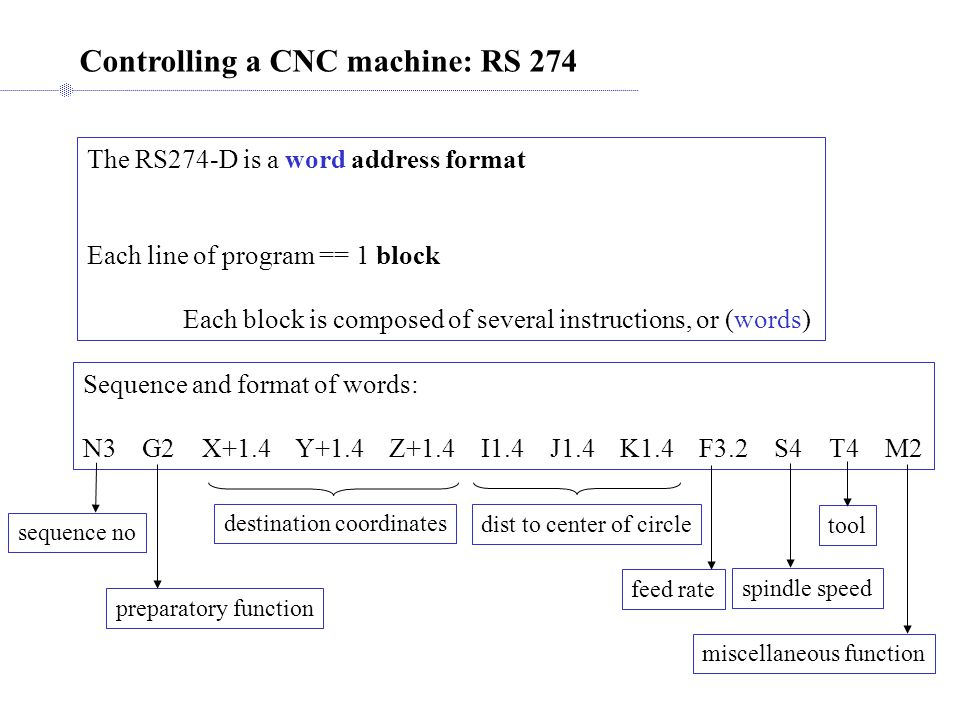 Controlling a CNC machine: RS 274