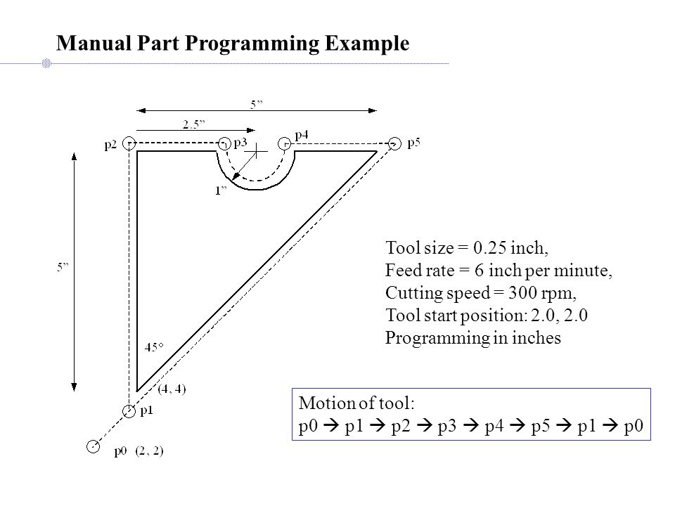 Manual Part Programming Example