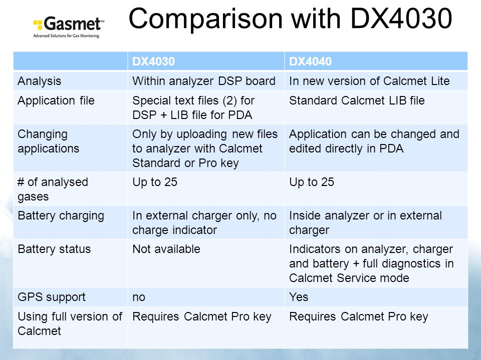 Comparison with DX4030 DX4030 DX4040 Analysis