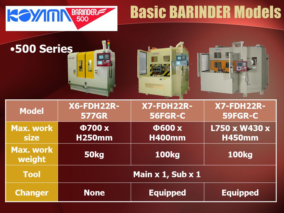 Basic BARINDER Models 500 Series Model X6-FDH22R- 577GR