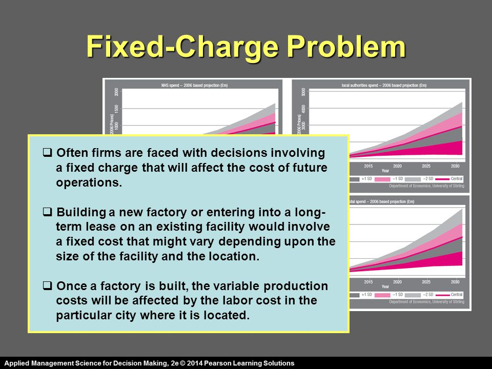 Fixed-Charge Problem Often firms are faced with decisions involving
