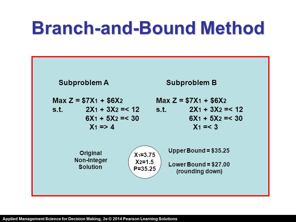 Branch-and-Bound Method