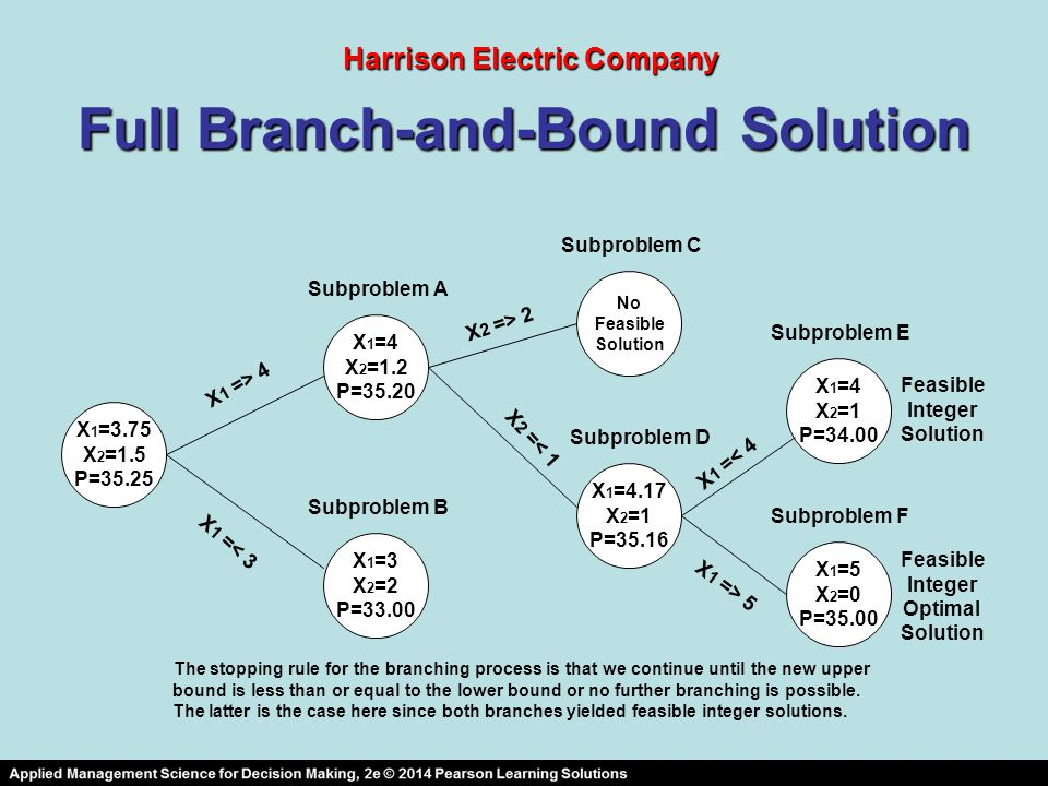 Full Branch-and-Bound Solution
