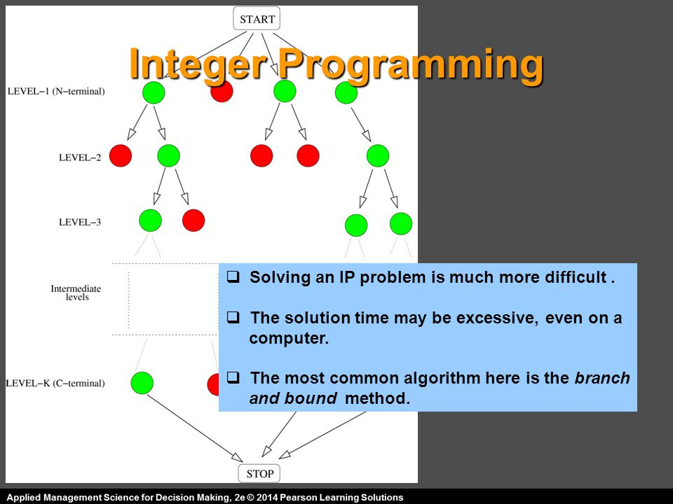 Integer Programming Solving an IP problem is much more difficult .